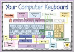 Make worksheets and have the keyboarding kids color in the letters/keys they are working on or color the entire board with various colors to indicate different categories. Also make blank keyboards that they have to fill in by writing the correct letters, numbers, and symbols.