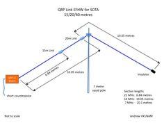 Link EFHW for SOTA