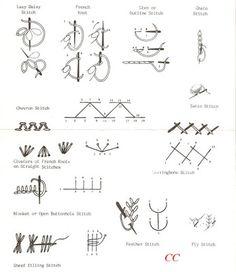 Image from http://bp2.blogger.com/_HpFKJ4s8w5w/R6s45vBbq7I/AAAAAAAADrc/Fiu2U4X0rhU/s400/Embroidery+stitches00.jpg.