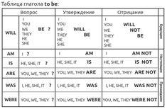 таблицы дмитрия петрова английский: 10 тыс изображений найдено в Яндекс.Картинках