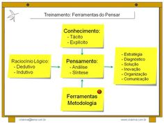Metodologia e Ferramentas do Processo de Pensar / Raciocinar