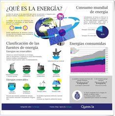 ¿Qué es la energía? (Infografía de Quees.la)