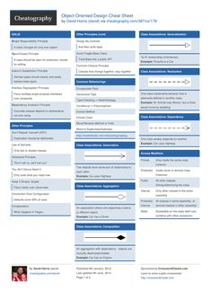 Object Oriented Design Cheat Sheet!