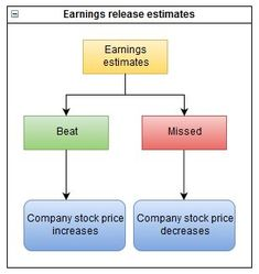 Earnings releases from to Which company's will beat and which ones will miss their earnings estimates? Price Increase, Stock Prices, Saving Money, Budgeting, Investing, Place Card Holders, Bear, Club