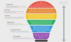 Using Bloom's Taxonomy for Effective LearningYou can find Blooms taxonomy and more on our website.Using Bloom's Taxonomy for Effective Learning Blooms Taxonomy Verbs, Blooms Taxonomy Poster, Bloom's Taxonomy Chart, Blooms Taxonomy Questions, Blooms Taxonomy Display, Learning Objectives, Teaching Strategies, Teaching Tools, Teaching Ideas