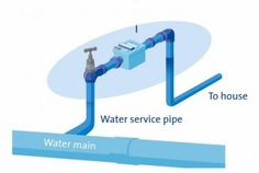 Do you know how to turn your water supply off?