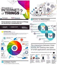 Infographic: In één oogopslag alles over IoT - IoT Journaal Inbound Marketing, Content Marketing, Internet Marketing, Online Marketing, Social Media Marketing, Digital Marketing, Business Quotes, Business Tips, Blockchain