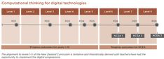CT: Progress outcomes, exemplars, and snapshots / Technology in the NZC / Welcome to Technology Online - Technology Online