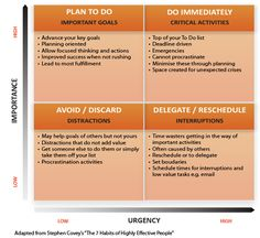 Image result for importance urgency chart