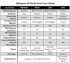 Faith blog article about math in the gospel books of the New Testament. This includes a chart comparing and contrasting the gospels of Matthew, Mark, Luke, and John