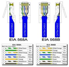 cat 5 wiring color code cat5e diagram on wiring diagram for you • color coding cat 5e and cat 6 cable straight through and cross over rh com