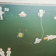 Visualisierung unseres Deutsch- Arbeutsplans mit den tollen Bildern von #katehatfield #instateacher #lehrerleben
