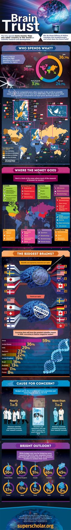 Brain Trust #Infographic #Brain #Research