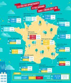 Prix immobilier : le ralentissement va-t-il durer ? Zone Rurale, Cherbourg, Le Prix, Grenoble, Rouen, Teaching French, Infographic, Paris Bordeaux, Strasbourg