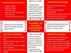 Digital #Marketing 101: This is Why Your Website is Not Converting