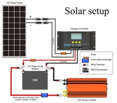 solar panel wire diagram wiring for power system efcaviation 3 way dimmer switch multiple lights 100w 12v example electrical basic of a electric gratitude home rh pinterest com rv 12 volt starter