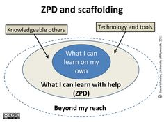 Diagram: Personal Learning Environments and the revolution of ...