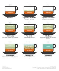 So You Know The Difference Between A Macchiato, Cappuccino And Flat White - Food Republic Espresso Drinks, Espresso Coffee, Best Coffee, Italian Espresso, Coffee Time, Coffee Menu, Drink Coffee, How To Make Cappuccino, How To Make Coffee