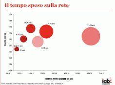 Internet, cala in Italia il tempo dedicato ai siti di news (meno 18,9% rispetto al 2011)