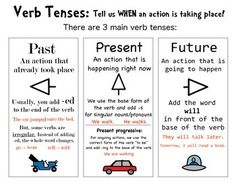 Anchor+chart+for+introducing+or+working+with+verb+tenses.+Illustrates+past,+present/present+progressive,+and+future+tenses+with+examples. _______________________________________________________ Some+images+are+PCS+from+the+Boardmaker+program: Future Tense Verbs, Present Tense Verbs, Present Continuous Tense, Simple Present Tense, Tenses Chart, Verb Tenses, Grammar Tenses, 5th Grade Writing, 4th Grade Reading