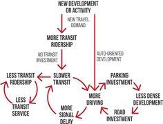 Virtuous transit cycle-01