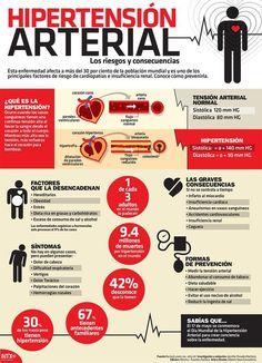 Hipertensión arterial #infografia #infographic #health