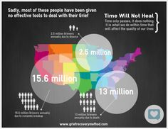 Grieving statistics