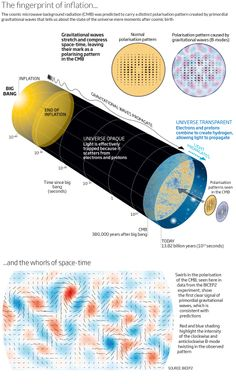 Multiverse gets real with glimpse of big bang ripples - space - 18 March 2014 - New Scientist