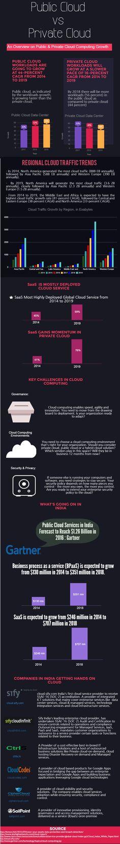 Public Cloud vs Private Cloud : Growth & Challenges.