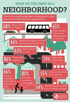 #INFOGRAPHIC: What Do You Want in a #Neighborhood?