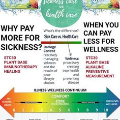 True Health, Health Care, Stem Cell Therapy, Stem Cells, Plant Based, Sick, Healing, Wellness, Health