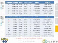 【Pokemon Go】 台灣地圖!抓寶熱點、刷補給(雙北、台中、台南、高雄) 網友推薦最佳市區公車路線出爐!