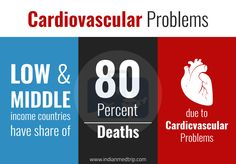 Deaths from Cardiovascular Diseases happen more under developed countries. Here's an interesting stat for that. #HeartHealth