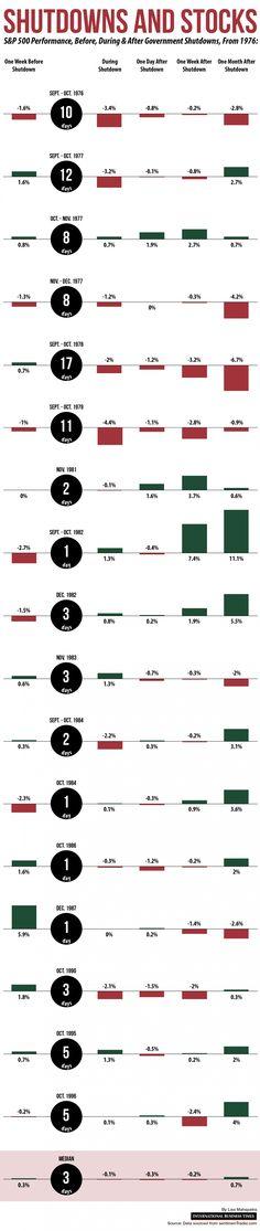 Shutdowns And Stocks [INFOGRAPHIC] #shutdowns#stocks