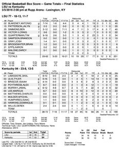 Final | UK 94, LSU 77 [Box Score]