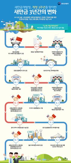새만금 3년간의 변화 Journey Mapping, Information Design, Pathways, Timeline, Design Inspiration, Layout, Graphic Design, Wallpaper, Creative