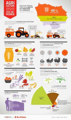 Agriculture et espaces ruraux | Région Île-de-France