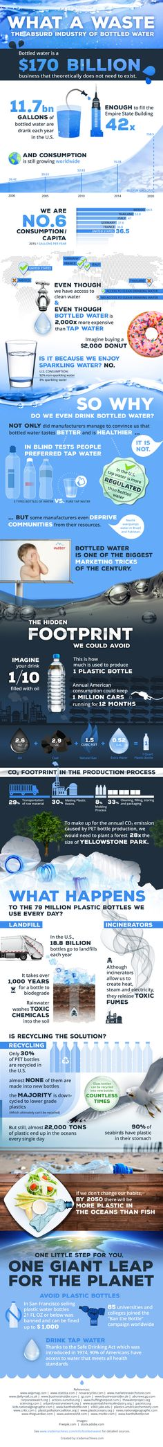 The absurd industry of bottled water. PET bottles wouldn't need to exist.