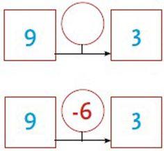 De Vertaalcirkel 2 Werken aan begrip en inzicht bij zwakke rekenaars