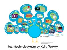 Survival Tips for Integrating Technology in Classes