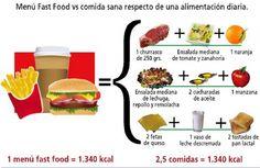 Equivalencia entre un menú de comida rápida vs. comida convencional