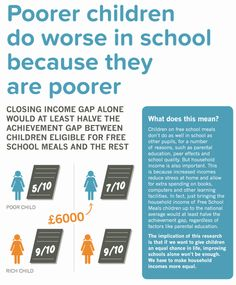 The educational attainment gap between rich and poor would be reduced by raising the income of poorer families