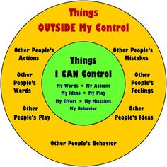 Coping skills & understanding what is within your control. Coping skills & understanding what is within your control. Counseling Activities, Therapy Activities, Coping Skills Activities, Anxiety Coping Skills, Health Activities, Physical Activities, Behavior Management, Classroom Management, Stress Management