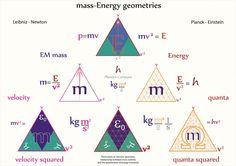 Tetryonics 02.14 - mass-Energy geometries