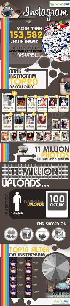 The Popularity of Instagram among Thais including Celebrities #Digital #Infographics