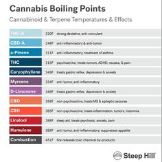 Cannabinoid & Terpene temperatures & effects