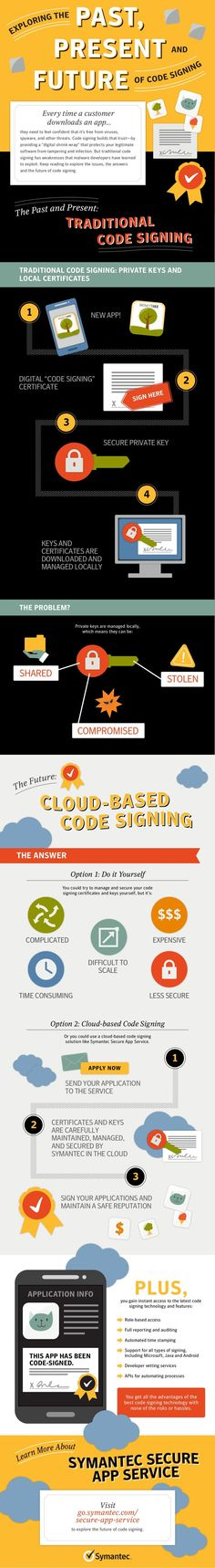 Exploring Past, Present and Future of Code Signing #infographic #Apps #CodeSigning