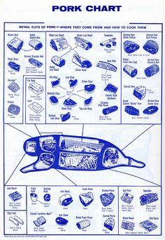 Pork Cut chart #Expo2015 #Milan #WorldsFair