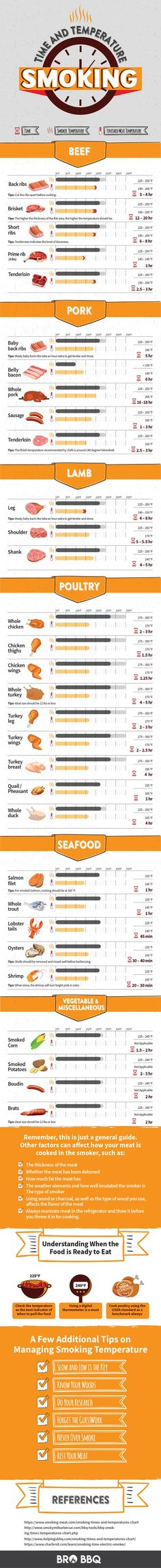 Smoking Times and Temperatures Chart: A Detailed Overview - Meat - Fish - Veggies - Tips and Tricks #smoke #brobbq #grill