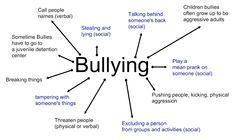 short essay on bullying